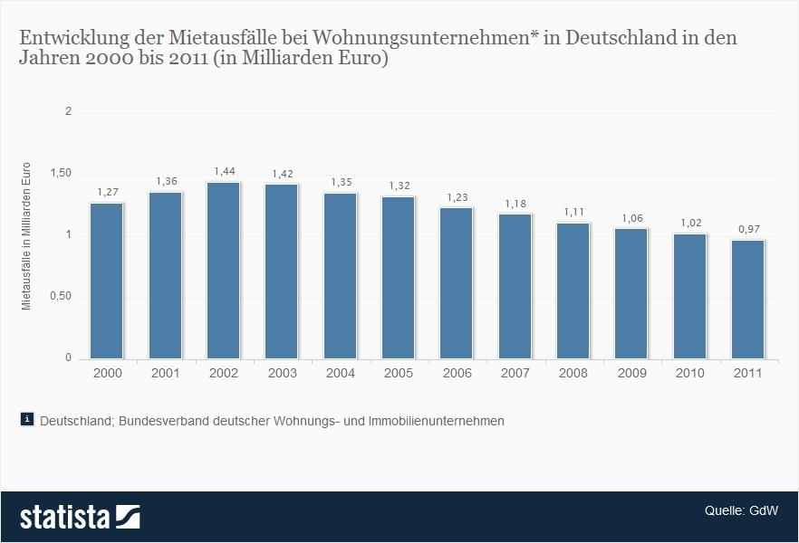 """Bildergebnis für Mietausfall statistik"""""""